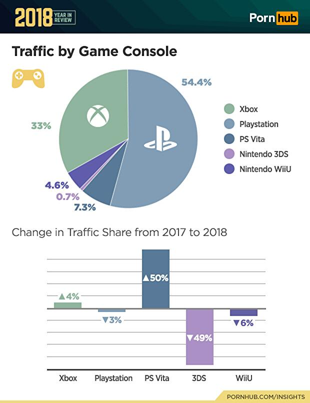 4_pornhub_insights_2018_year_review_console_traffic