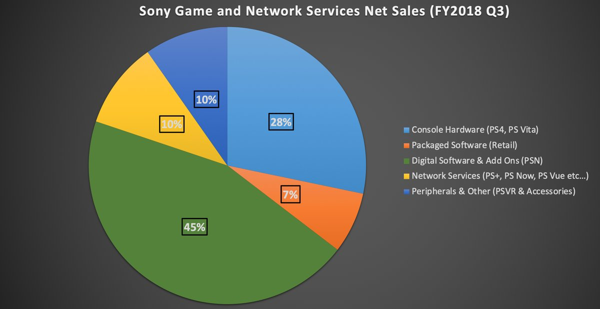 sony_q3__game_and_services.jpg