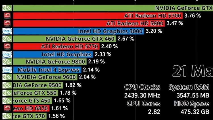 New Video Shows The Rise And Fall Of Amd Intel And Nvidia Graphics Cards Eurogamer Net