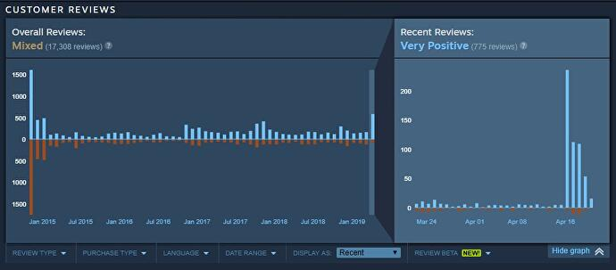 Assassin's Creed Unity players review-bomb Steam page with