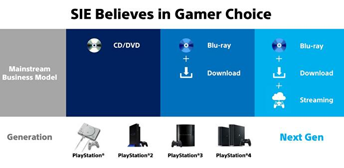 ps4_blu_ray_downloads_streaming