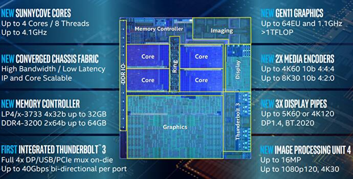 Ice Lake announced at Computex: Intel's 10nm 10th-gen CPUs