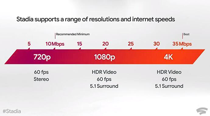 Is your broadband good enough for Google Stadia?