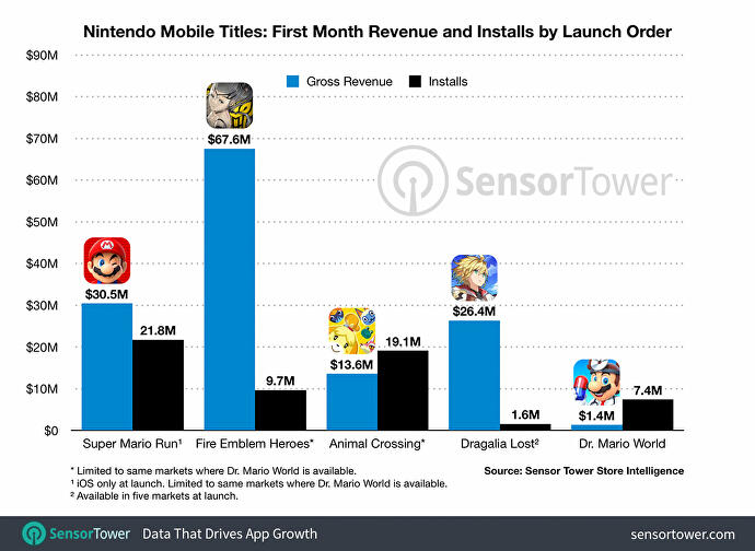 nintendo_mobile_titles_revenue_first_month