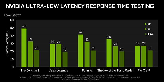 gamescom_2019_geforce_game_ready_driver_ultra_low_latency_chart