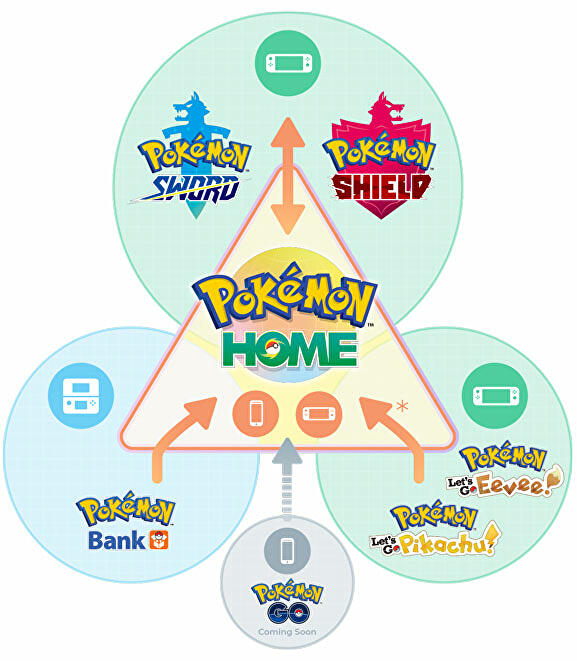 pokemon_home_transfers_bank