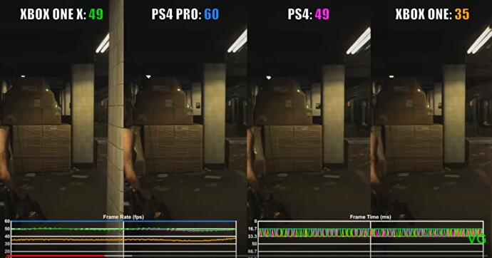 resident_evil_3_remake_xbox_one_x_performance