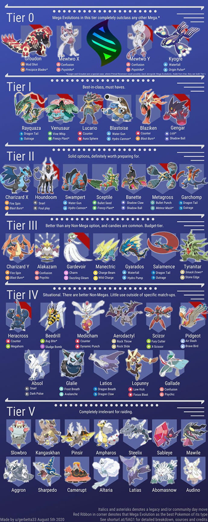 pokemon_go_mega_evolution_tier_list
