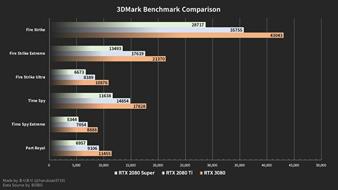 NVIDIA_GeForce_RTX_3080_Graphics_Card_Benchmarks_Game_Performance_Tests_3DMark_1