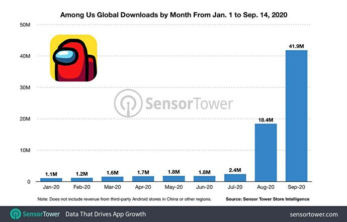 among_us_global_downloads_by_month