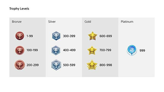 PlayStation Trophies level