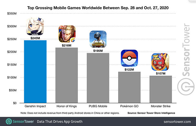 top_grossing_mobile_games_worldwide_between_sep_28_and_oct_27_2020
