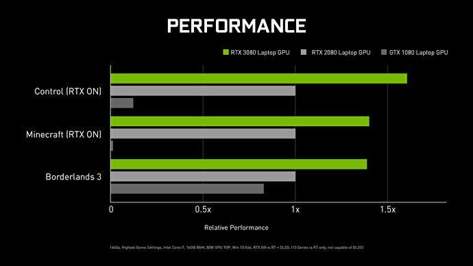 geforce_ampere_rtx_3080_laptop_article_chart