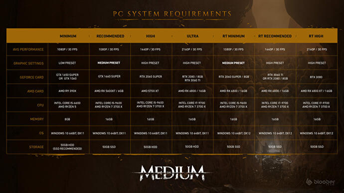 The_Medium_PC_Requirements