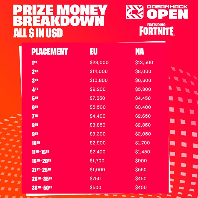 Fortnite_Dreamhack_Online_Open_Preisgeld