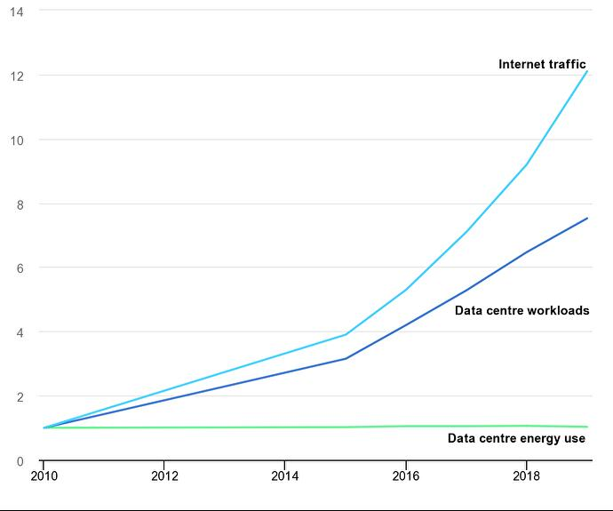 global_trends_in_internet_traffic_data_centre_workloads_and_data_centre_energy_use