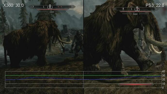 Skyrim Combat Performance Analysis