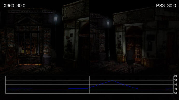 Silent Hill HD Collection Performance AnalysisVideo