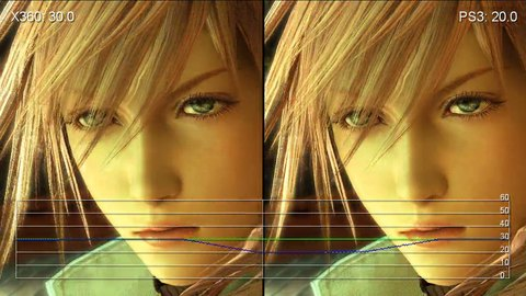 DigitalFoundry- Final Fantasy XIII 360 vs  PS3 Performance
